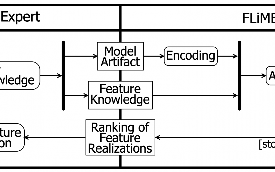 FLiMEA tool: Feature Location in Models by an Evolutionary Algorithm