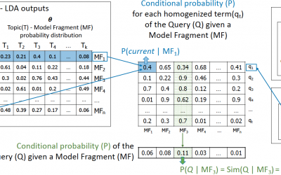 Implementation of topic modeling (LDA) for feature location